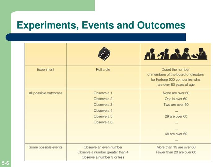 Experiments, Events and Outcomes