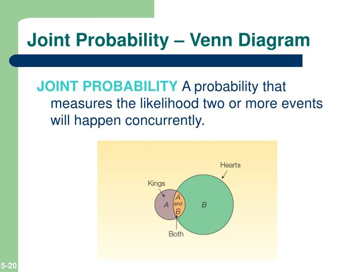 Joint Probability – Venn Diagram