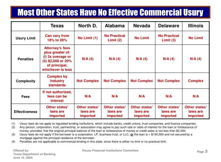 Most Other States Have No Effective Commercial Usury