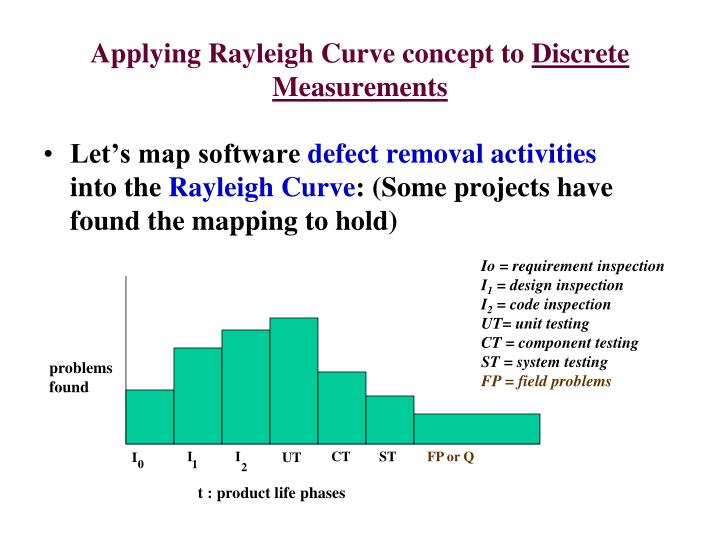 Applying Rayleigh Curve concept to
