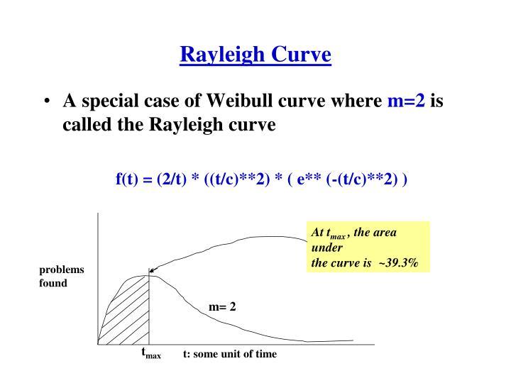 Rayleigh Curve