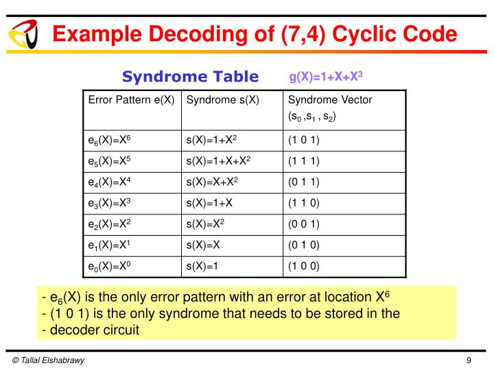 Example Decoding of (7,4) Cyclic Code
