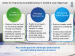 areas for improving competitiveness in credit loan approvals
