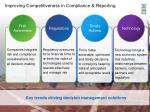 improving competitiveness in compliance reporting