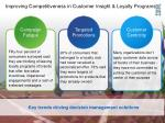improving competitiveness in customer insight loyalty programs