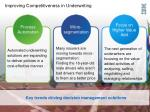 improving competitiveness in underwriting