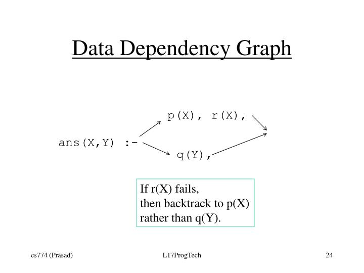 Data Dependency Graph