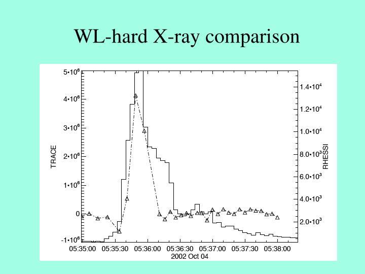 WL-hard X-ray comparison