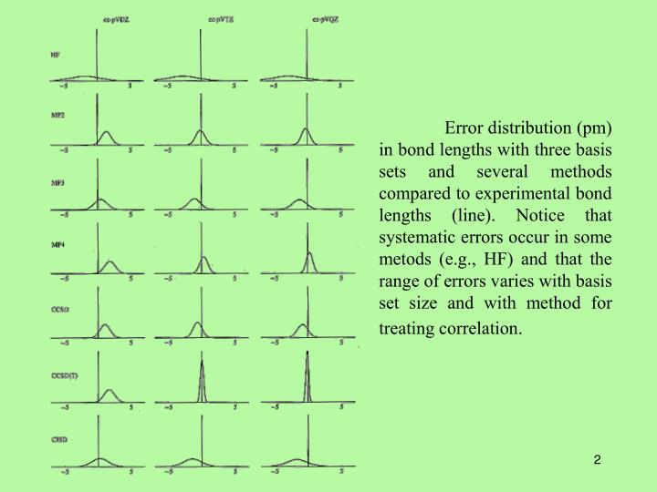 Error distribution (pm) in bond lengths with three basis sets and several methods compared to exper...