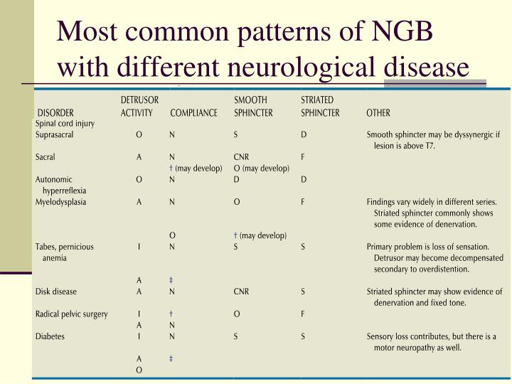 Most common patterns of NGB with different neurological disease