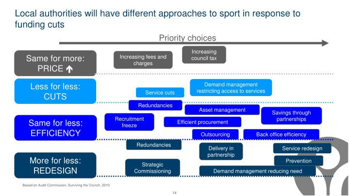 Local authorities will have different approaches to sport in response to funding cuts