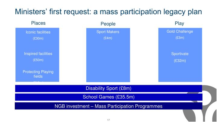 Ministers' first request: a mass participation legacy plan