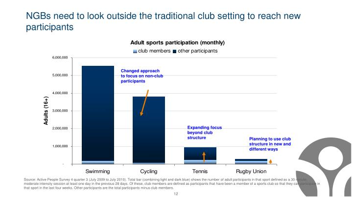 NGBs need to look outside the traditional club setting to reach new participants