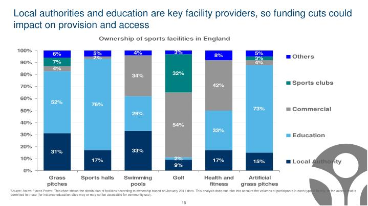Local authorities and education are key facility providers, so funding cuts could impact on provision and access