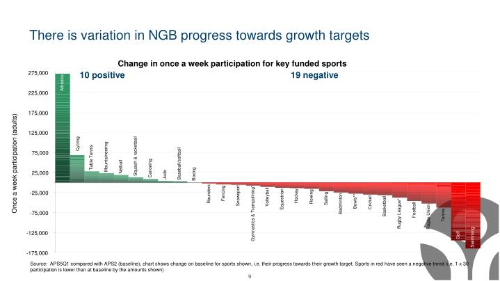 There is variation in NGB progress towards growth targets