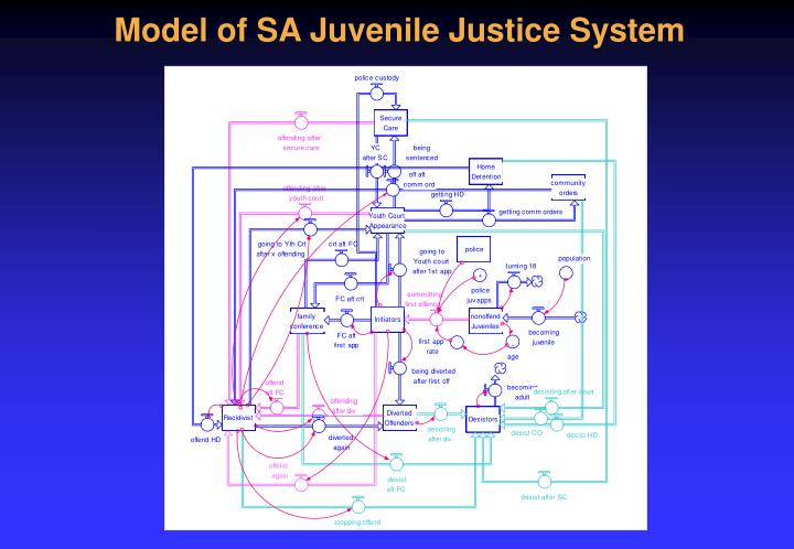 Model of SA Juvenile Justice System