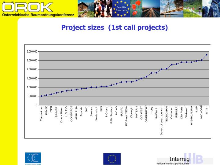Project sizes  (1st call projects)