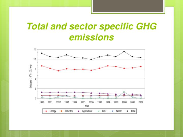 Total and sector specific GHG emissions