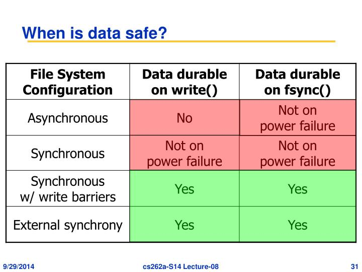 When is data safe?