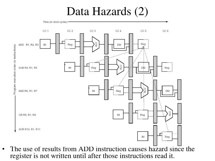Data Hazards (2)