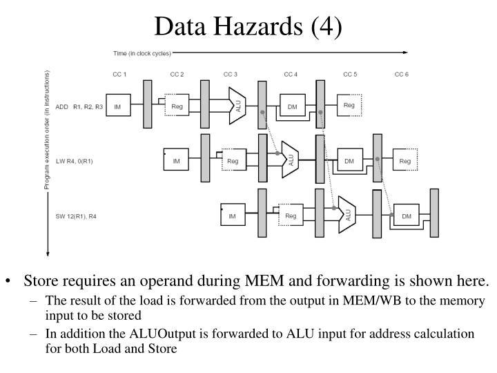 Data Hazards (4)