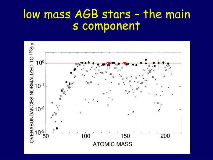 low mass AGB stars – the main