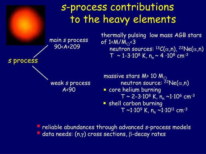 S process contributions to the heavy elements