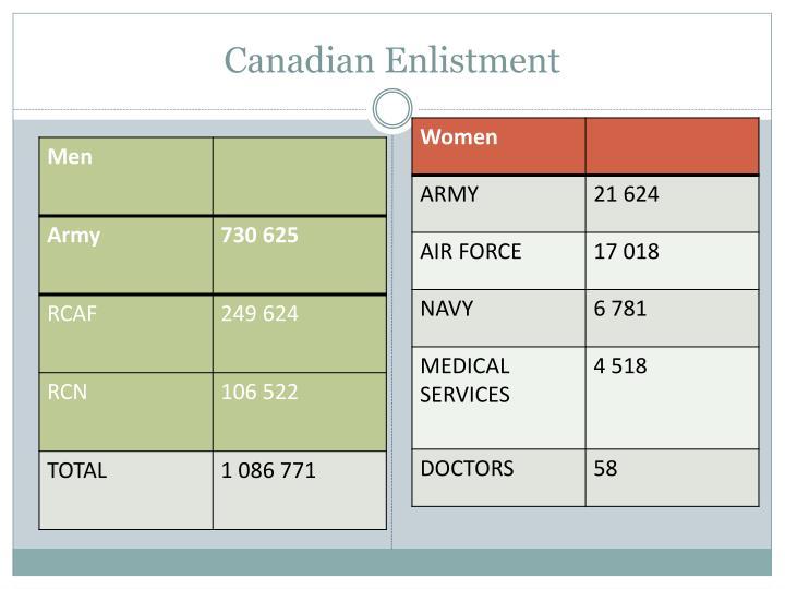Canadian Enlistment