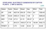 state wise electricity generated by captive plants 1 mw above
