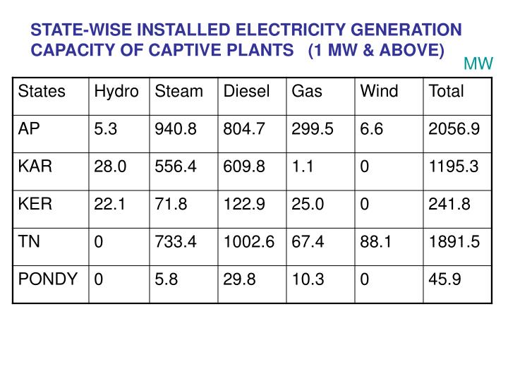 state wise installed electricity generation capacity of captive plants 1 mw above n.