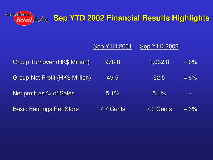Sep YTD 2002 Financial Results Highlights