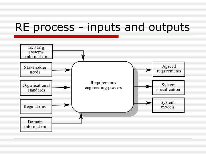 RE process - inputs and outputs