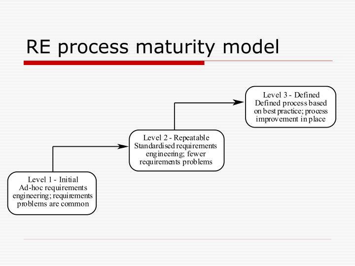 RE process maturity model