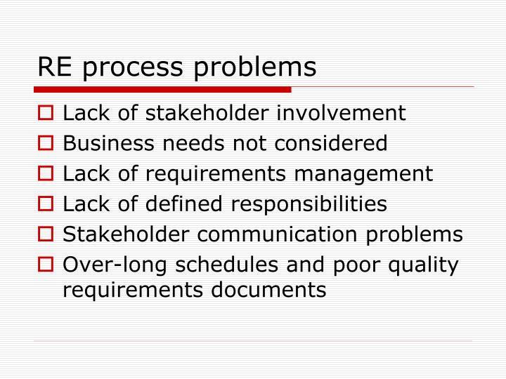 RE process problems