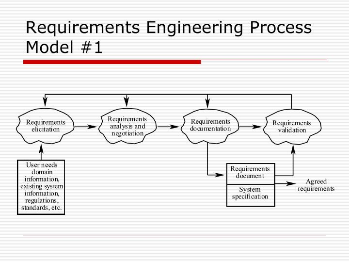 Requirements Engineering Process Model #1