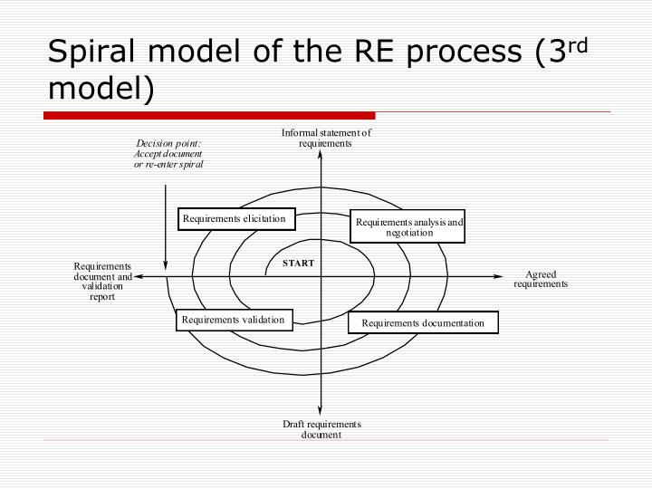 Spiral model of the RE process (3