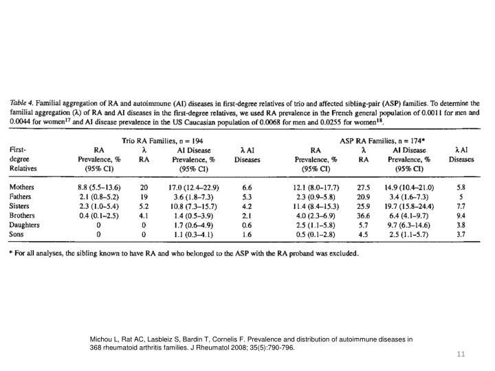 Michou L, Rat AC, Lasbleiz S, Bardin T, Cornelis F. Prevalence and distribution of autoimmune diseases in 368 rheumatoid arthritis families. J Rheumatol 2008; 35(5):790-796.