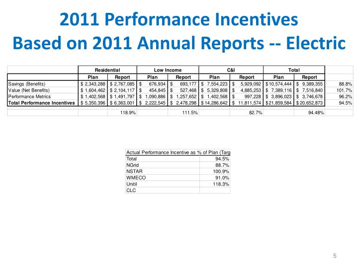 2011 Performance Incentives