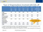 type of organisations involved with aal jp projects in terms of proposals submitted