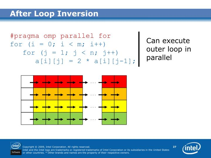 After Loop Inversion