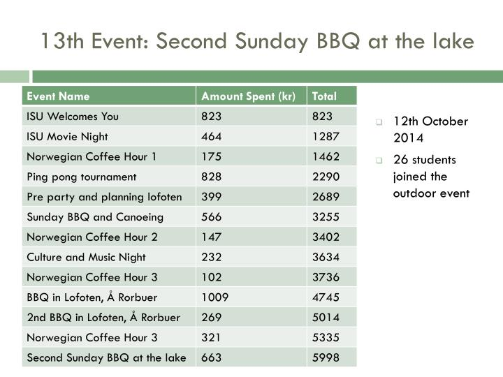 13th Event: Second Sunday BBQ at the lake