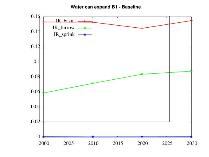 water can expand b1 baseline n.