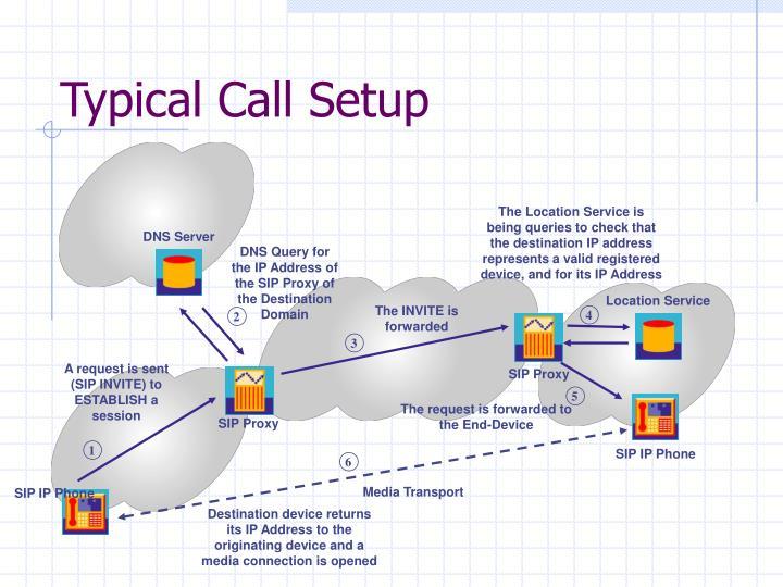 Typical Call Setup