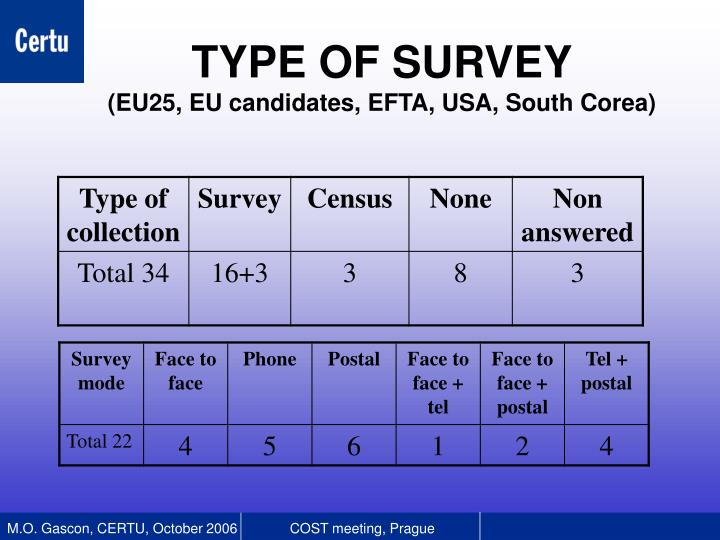 Type of survey eu25 eu candidates efta usa south corea