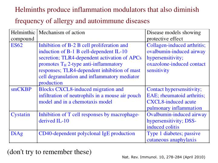 Helminths produce inflammation modulators that also diminish