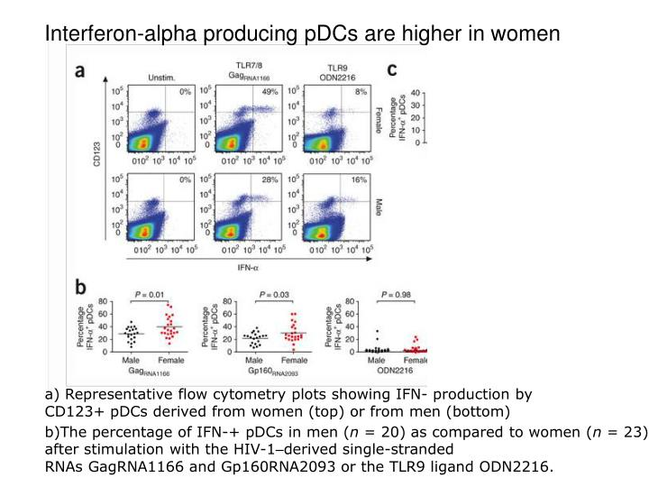 Interferon-alpha producing pDCs are higher in women