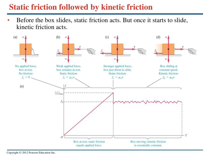 Static friction followed by kinetic friction