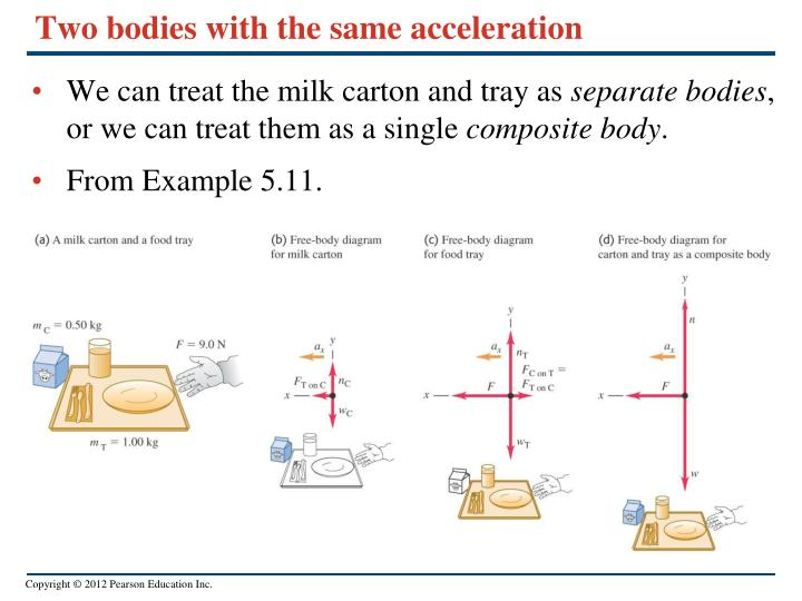 Two bodies with the same acceleration