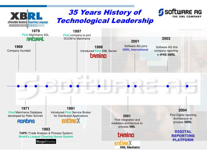 35 years history of technological leadership