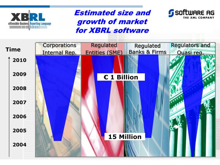 Estimated size and growth of market